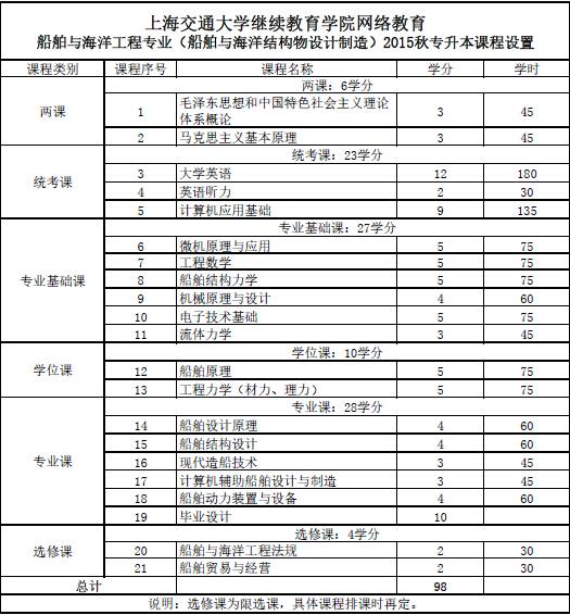 上海交通大学网络教育学院高升专2013秋船舶与海洋工程教学计划