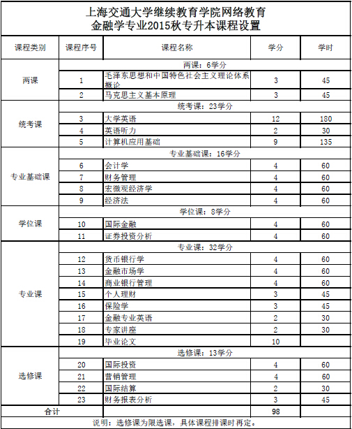 上海交通大学网络教育学院高升专船舶与海洋工程教学计划